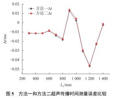 方法一和方法二超声传播时间测量误差比较