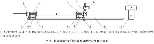 超声流量计时间测量准确度校准装置示意图