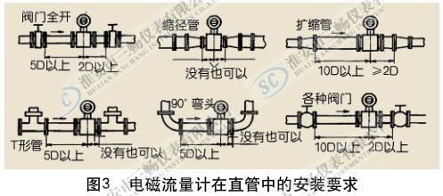 电磁流量计在直管段中的安装要求