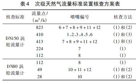 次级天然气流量标准装置核查方案表