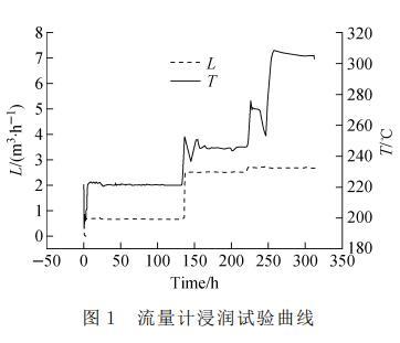 流量计浸润试验曲线
