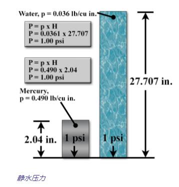 静水压力计算