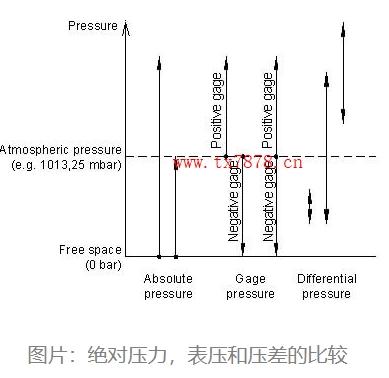 绝对压力,表压和压差的比较