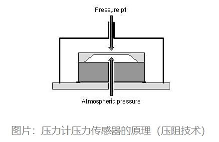 压力计压力传感器的原理(压阻技术)