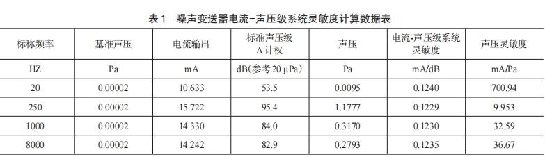 噪声变送器电流-声压级系统灵敏度计算数据表