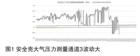 安全壳大气压力测量通道3波动大