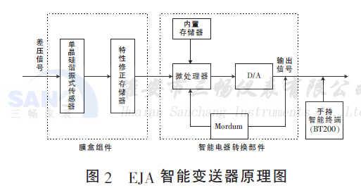 eja智能变送器在火力发电厂的应用(完善版)