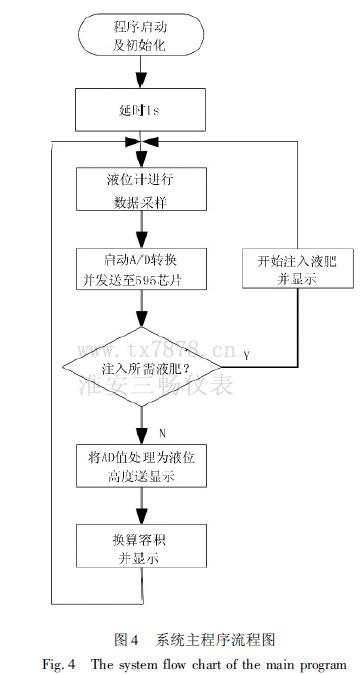应用循环结构一加到十流程图