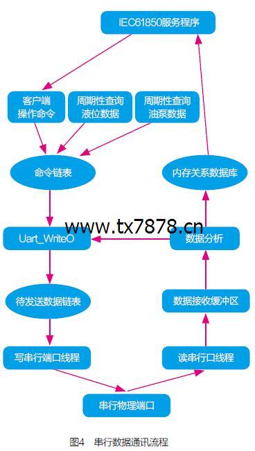 串行数据通讯流程
