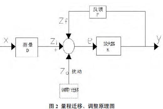 量程遷移、調整原理圖