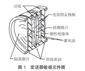 变送器敏感元件图