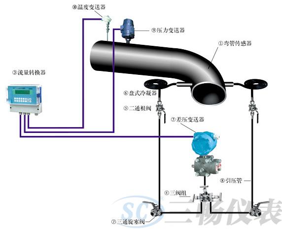 弯管流量计流量测量系统构成示意图