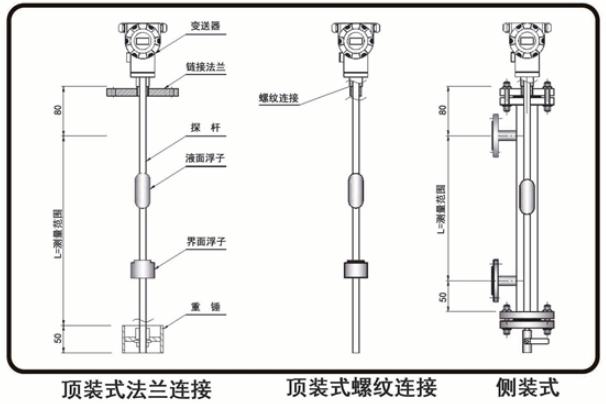 磁致伸缩液位计的安装形式